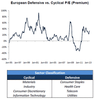 Cyclical vs  Defensive Stocks, Equity in a nutshell